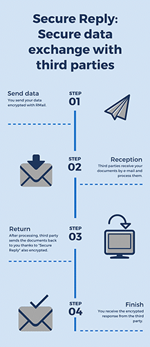 "Info graphic for the ""Secure Reply"" function"