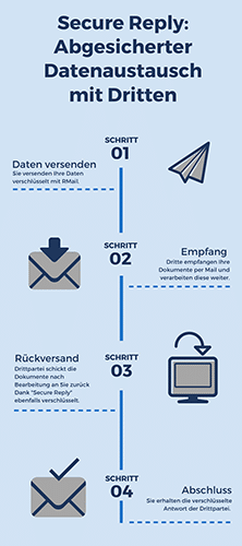 "Infografik zur Funktion ""Secure Reply"""
